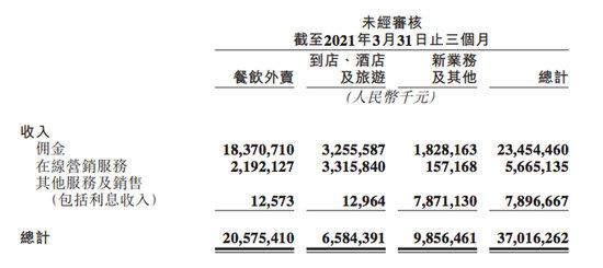 美团发布2021年Q1财报:营收370亿元 亏损扩大