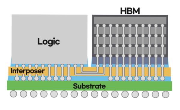 三星公布全新半导体封装,一颗CPU带四枚HBM内存
