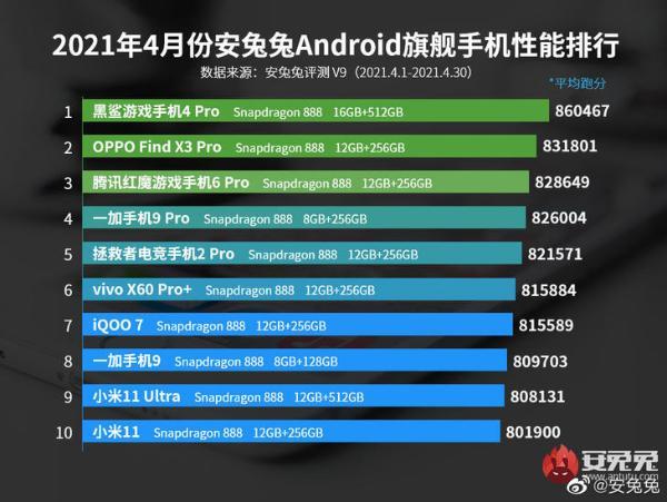 安兔兔V9版本首个Android手机性能榜公布