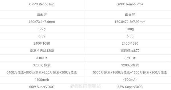 OPPO Reno6系列官宣 5月27日正式发布