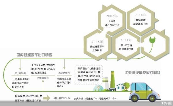 比亚迪月底出战 国产新能源车竞逐海外