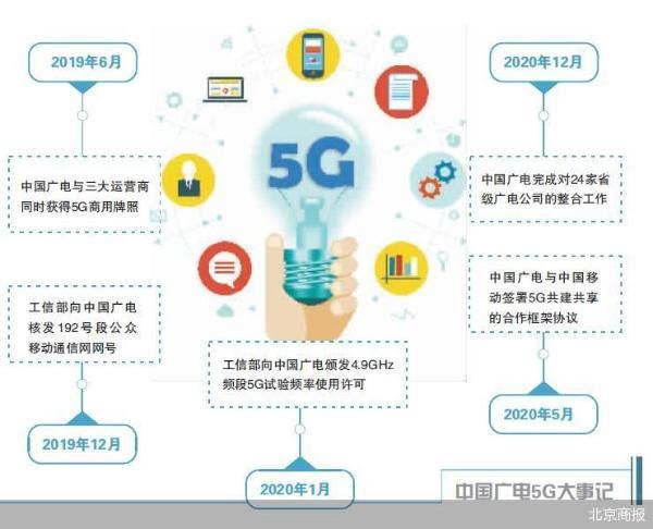 """更新企业LOGO 中国广电5G""""读秒"""""""