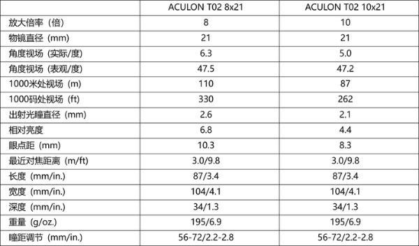 时尚小巧又轻便 尼康发布双筒望远镜ACULON T02