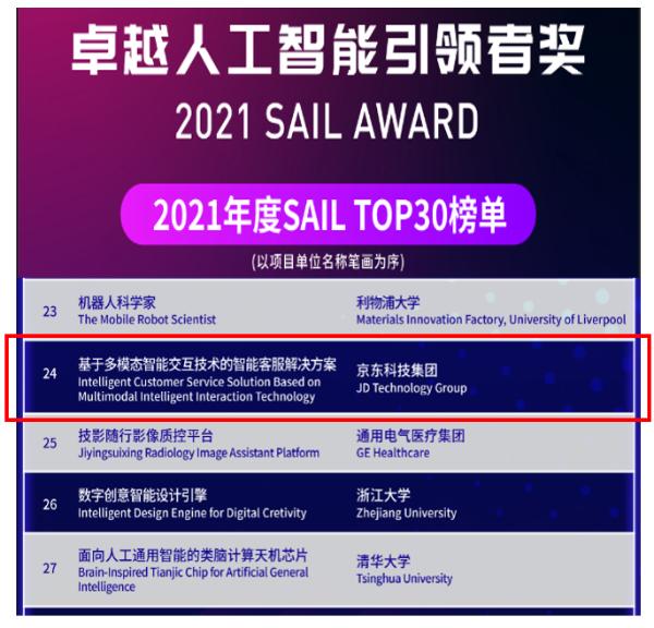 世界人工智能大会SAIL奖Top30榜单揭晓,京东智能客服入围