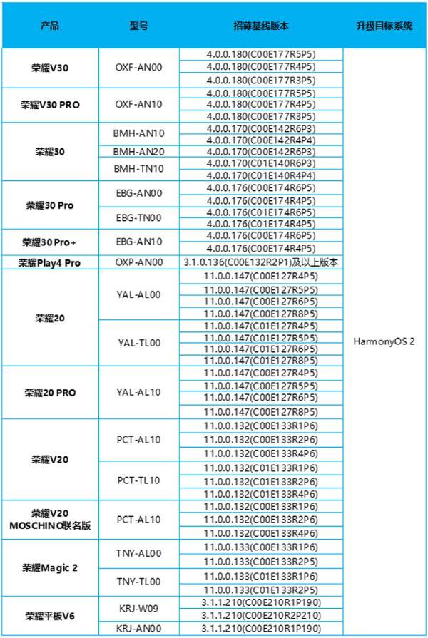荣耀20/30等系列开启鸿蒙OS 2.0内测招募