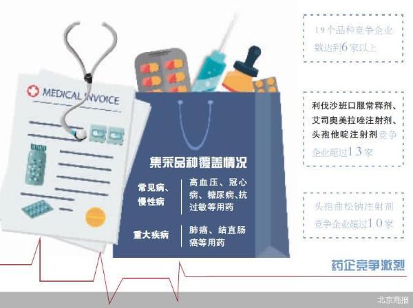平均降价56% 第五批国家药品集采开标