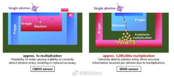 每秒24000fps升格 佳能公布SPAD全域快门传感器技术