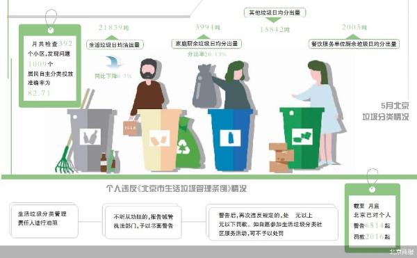 混扔垃圾不改怎么办?北京将分三步严查