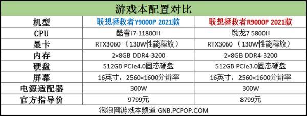 """玩转拯救者Y9000P:i7-11800H""""超频""""走起!"""