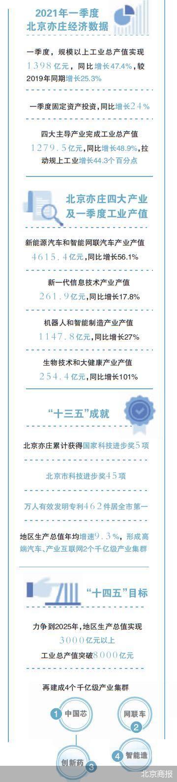 聚焦高精尖 北京亦庄产业集群再出发