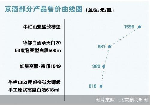 行业竞争加剧 京酒发力高端市场
