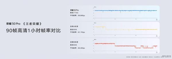 首发骁龙778G移动平台 荣耀彰显技术实力