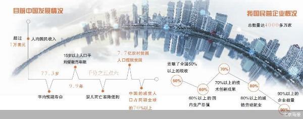 人均国民收入超1万美元 中国式现代化这样走