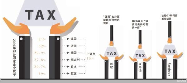 G7划定15%红线 跨国公司避税难了
