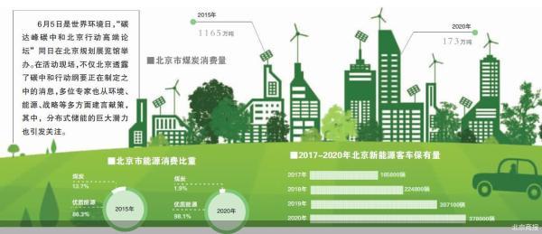 北京碳中和方案剧透:行动纲要正在制定