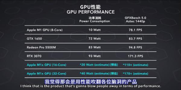 苹果M1X性能曝光:GPU比肩RTX 3070,功耗减半