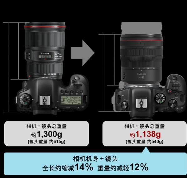 更小巧轻便 佳能发布RF14-35mm F4 L IS USM镜头