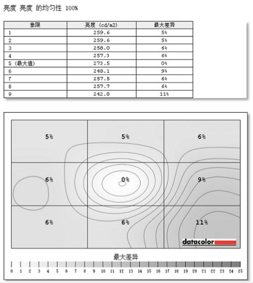 全面提升办公体验 飞利浦四边零界悬浮屏显示器279C9评测