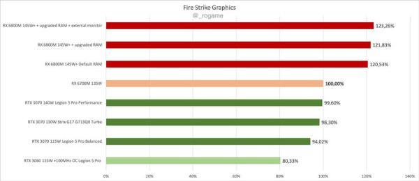 AMD RX6700M笔记本显卡跑分曝光