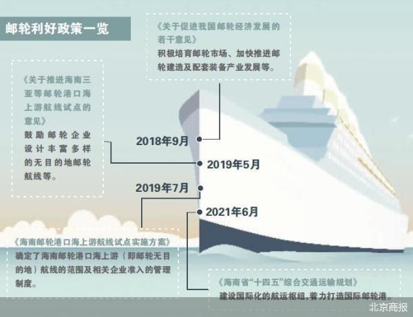 """""""十四五""""规划加持 海南提速国际邮轮港建设"""
