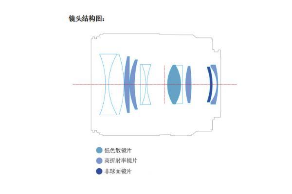 永诺YN50mm F1.8S镜头结构与MTF曲线图曝光