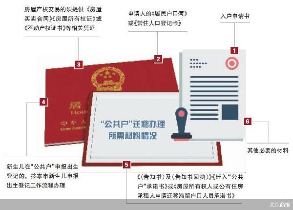 """北京""""公共户""""政策来了 房产交易影响几何"""