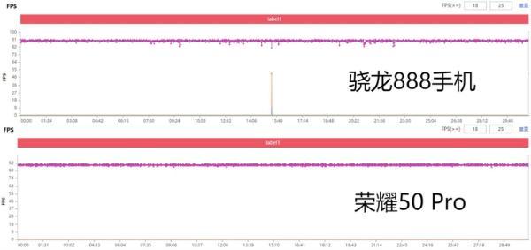 PK骁龙888旗舰 荣耀50 Pro游戏实测