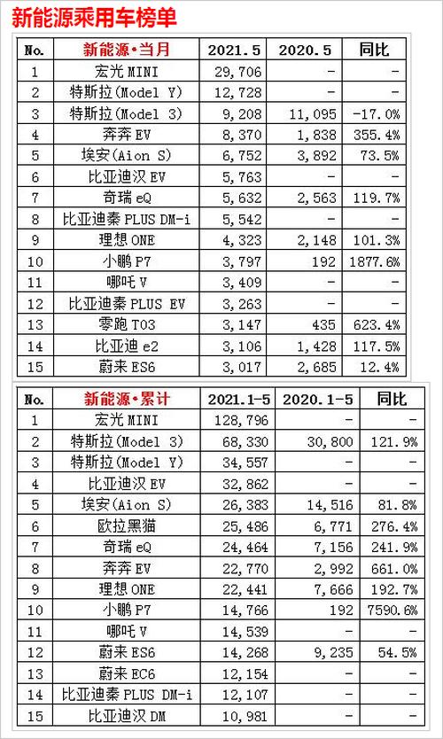 5月份新能源汽车销量排行榜: 五菱宏光MINI第一