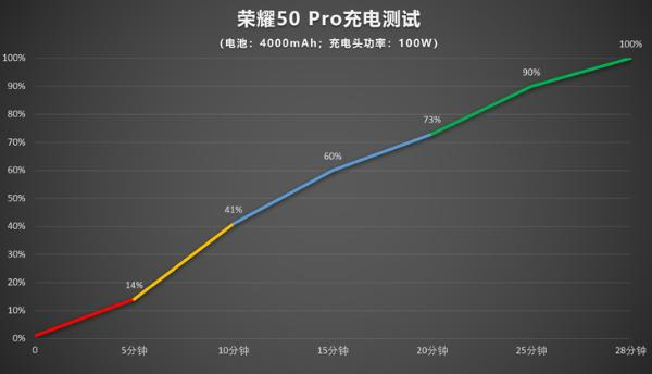 100W快充体验如何?荣耀50 Pro快充实测