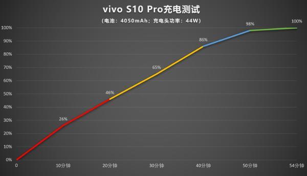 vivo S10 Pro评测:自然柔光人像自拍有啥不同?