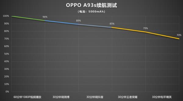 OPPO A93s评测:高颜值长续航+畅快新体验