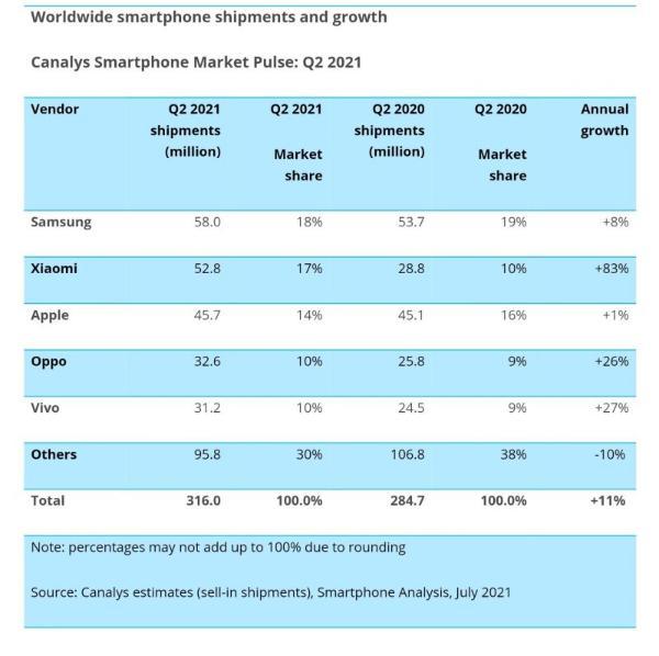 四大机构:小米超越苹果晋升全球第二 稳了!