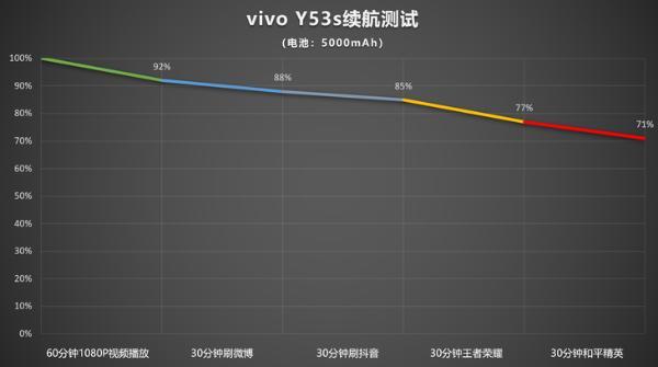 vivo Y53s京东限时促销,到手价1669元起