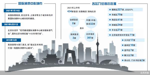 首店聚集 北京率先建设国际消费中心