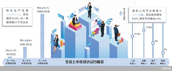 GDP增长13.4% 北京经济半年报出炉