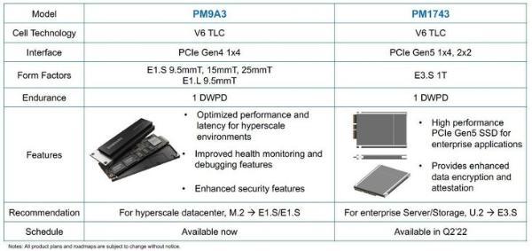 三星将于2022年在Q2发布新的PCIe 5.0硬盘