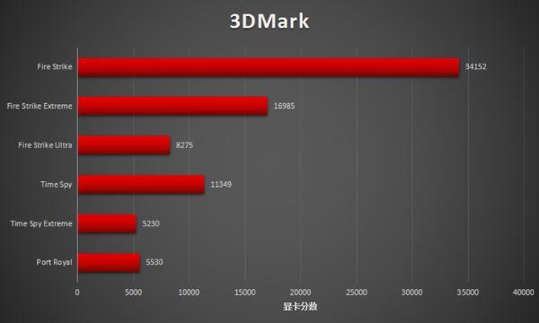 ROG魔霸5R评测:高端A卡归来,共创游戏新精彩!