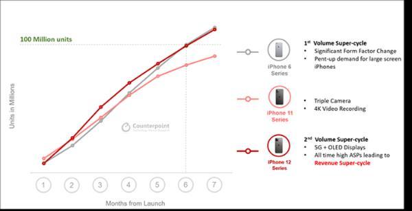 iPhone 12销量出色,七个月出货一个亿