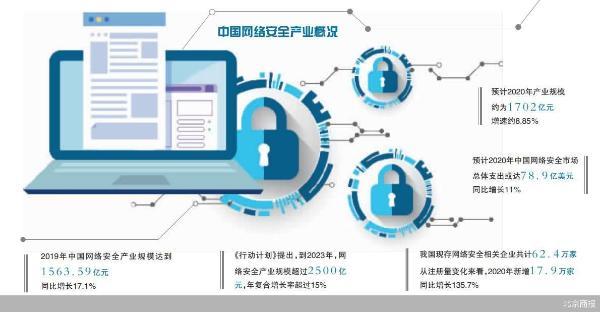 网络安全产业2023年规模超2500亿