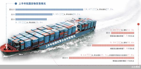 连续13个月增长 上半年进出口创新高
