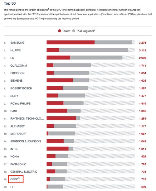 欧洲专利局公布2020年报,OPPO首次冲进TOP20