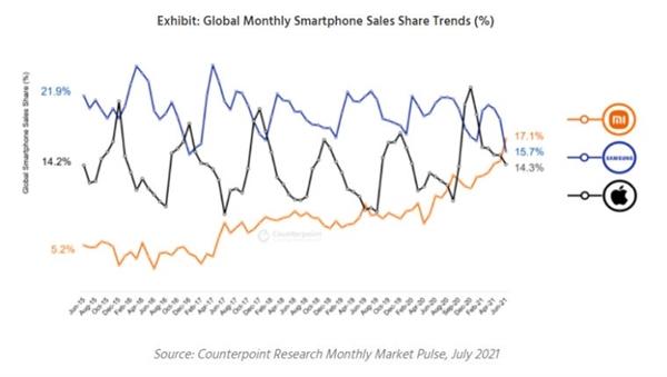 小米手机6月销量超苹果三星 登顶全球第一