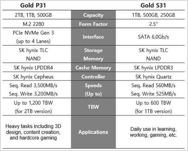 SK Hynix推出2TB的Gold P31固态硬盘