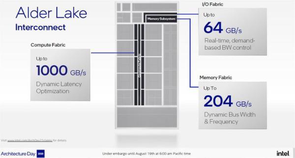 英特尔官方公布第12代处理器详细信息