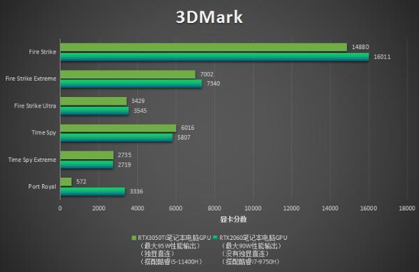 荣耀RTX2060游戏本6299元:游戏比3050Ti强