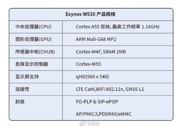 三星推出全球首款5nm可穿戴芯片Exynos W920