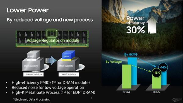 三星推出512GB DDR5内存,频率7200MHz