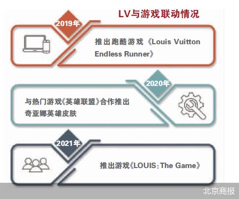 奢侈品巨头LV为何对游戏情有独钟