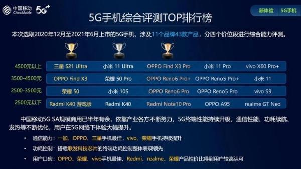 中国移动发布硬件质量报告 OPPO斩获多项第一