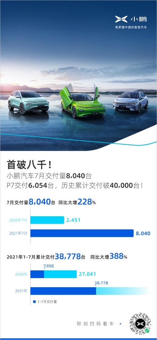 小鹏汽车7月份交付量首次超过8000台
